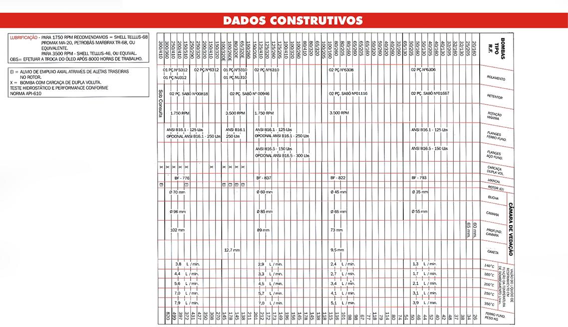 Dados Construtivos